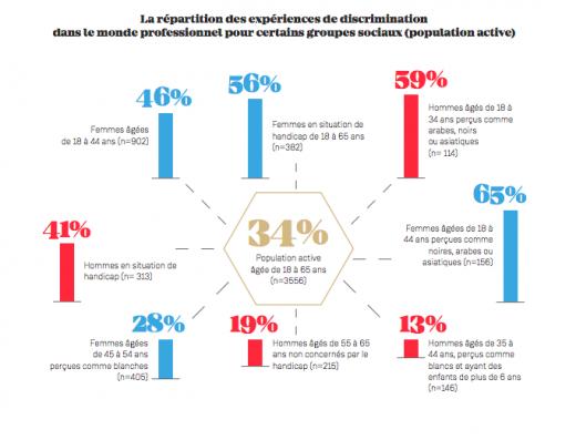 Discriminations au travail : le rapport du Défenseur des Droits pour 2017 est paru.