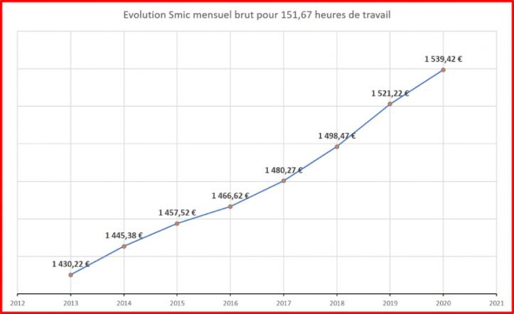 évolution SMIC mensuel