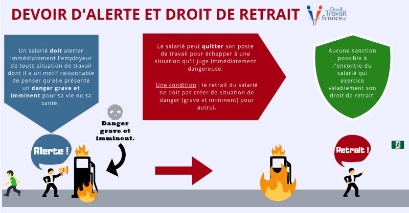 697ee1c997a Droit d alerte – Droit de retrait